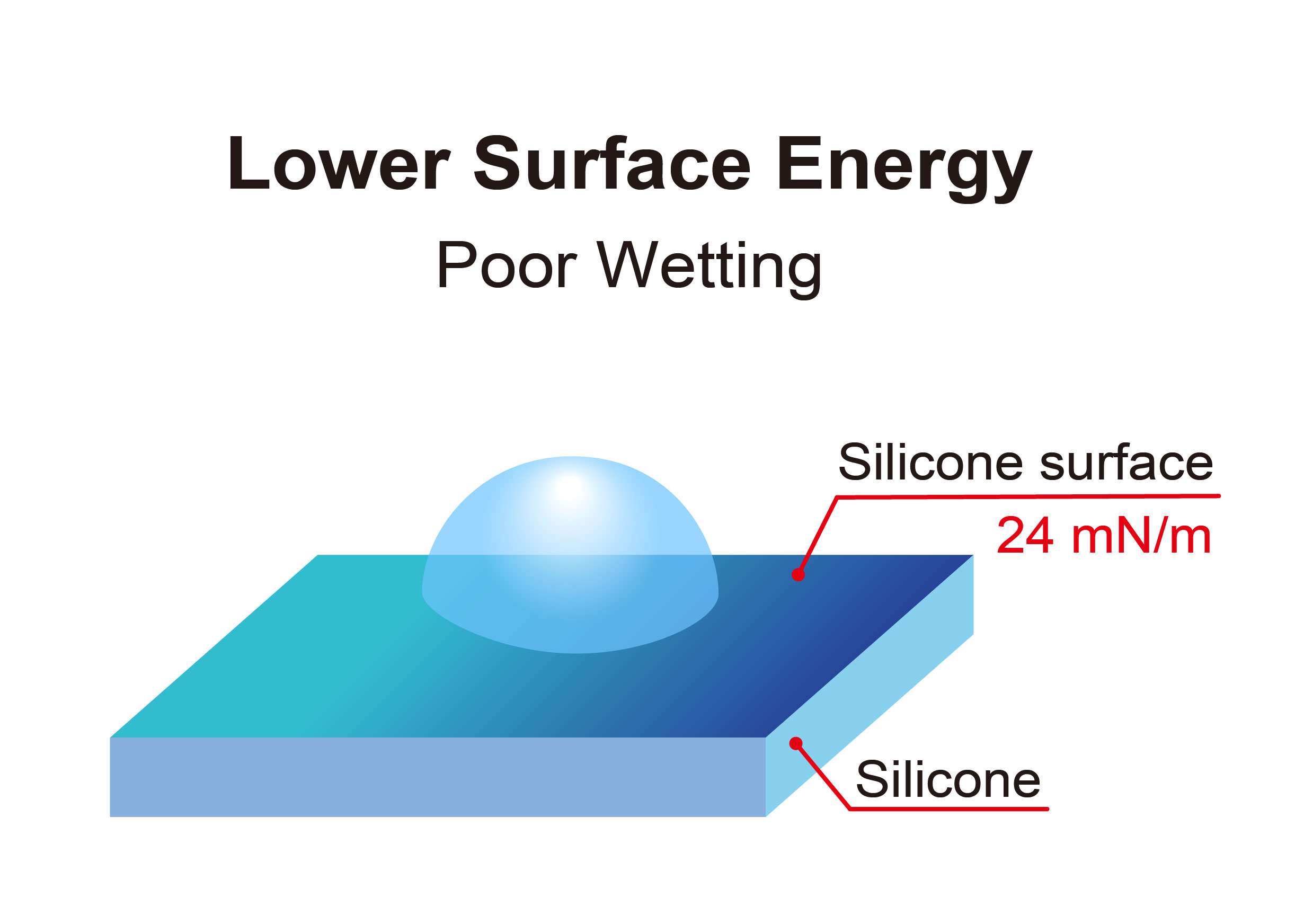 Compo-SiL_Lower Surface Energy