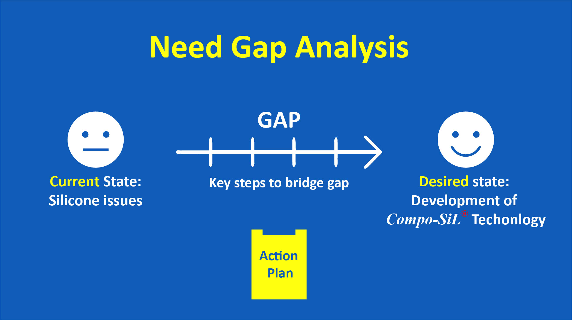 Need Gap Analysis